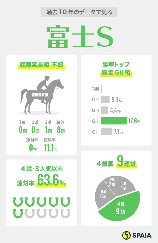 富士Sデータインフォグラフィック