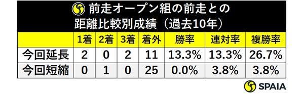 前走オープン組の前走との距離比較別成績(過去10年)ⒸSPAIA