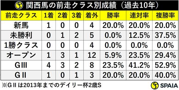 関西馬の前走クラス別成績(過去10年)ⒸSPAIA
