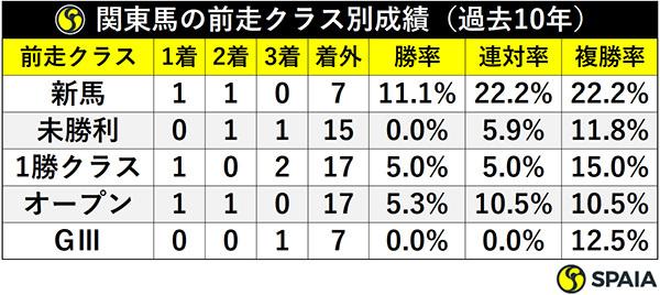 関東馬の前走クラス別成績(過去10年)ⒸSPAIA