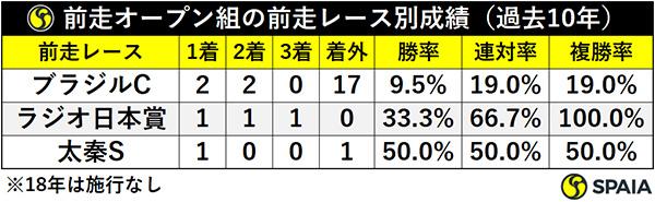 前走オープン組の前走レース別成績(過去10年)ⒸSPAIA