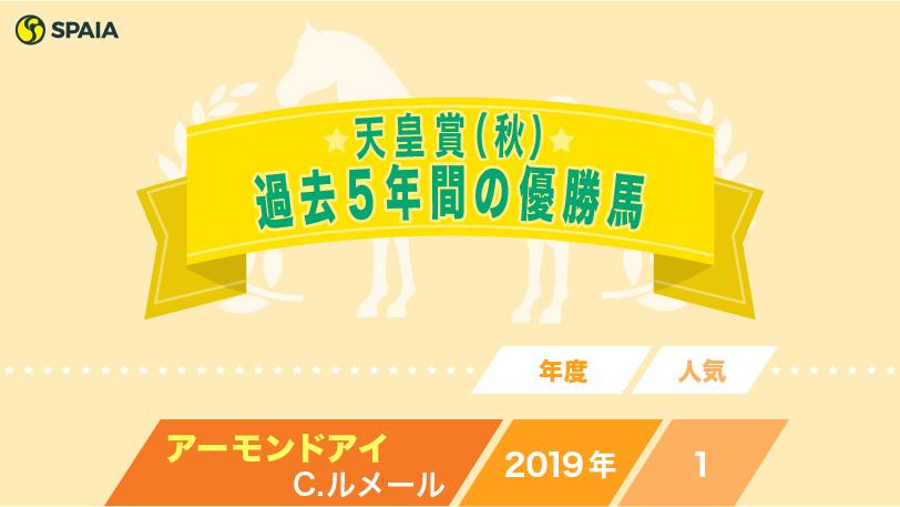 天皇賞(秋)過去5年の優勝馬インフォグラフィックⒸSPAIA
