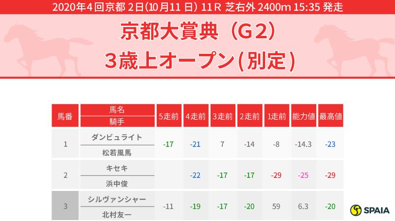 2020年京都大賞典 PP指数インフォグラフィック