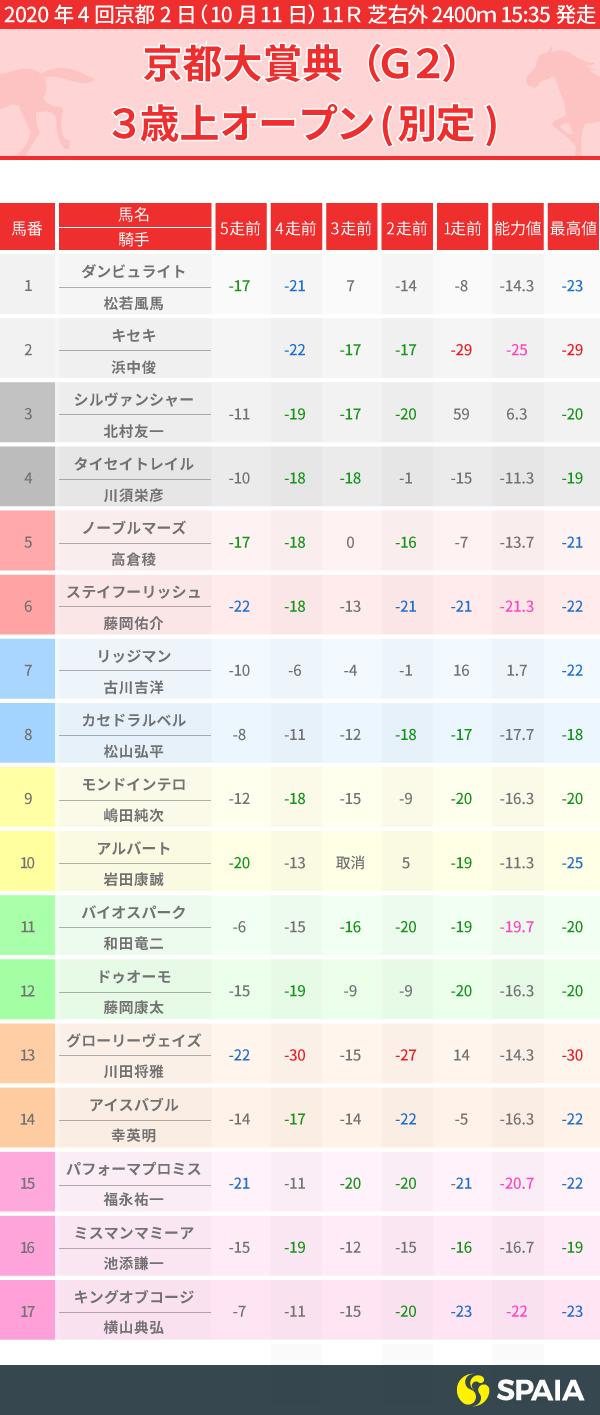 2020年京都大賞典 PP指数