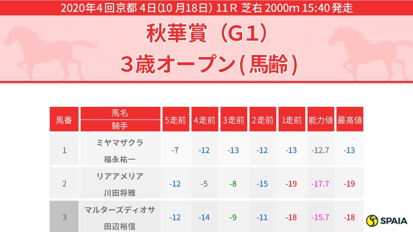 2020年秋華賞インフォグラフィック