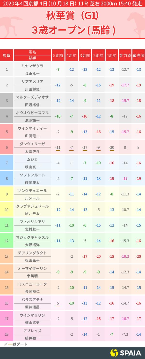 2020年秋華賞 PP指数インフォグラフィック