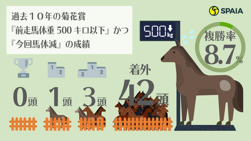 2020年菊花賞ハイブリッド式消去法インフォグラフィックⒸSPAIA