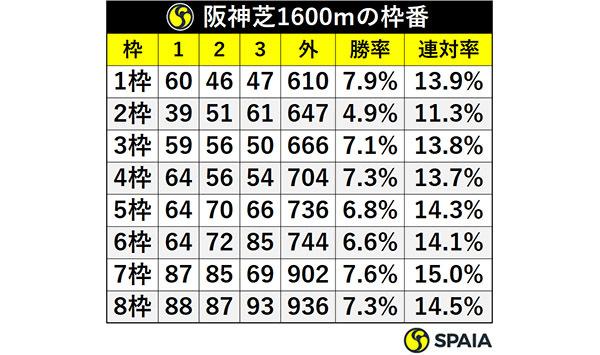 阪神芝1600mの枠番ⒸSPAIA