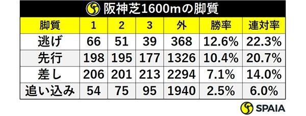 阪神芝1600mの脚質ⒸSPAIA