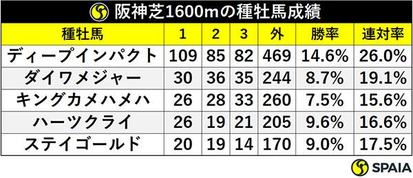阪神芝1600mの種牡馬成績ⒸSPAIA