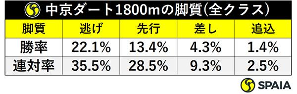 中京ダート1800mの脚質(全クラス)ⒸSPAIA