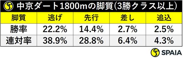 中京ダート1800mの脚質(3勝クラス以上)ⒸSPAIA