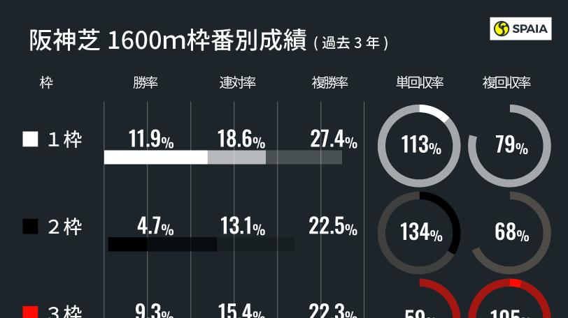東京・阪神・京都芝1600mの連対馬成績比較インフォグラフィックⒸSPAIA