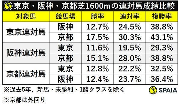 東京・阪神・京都芝1600mの連対馬成績比較ⒸSPAIA