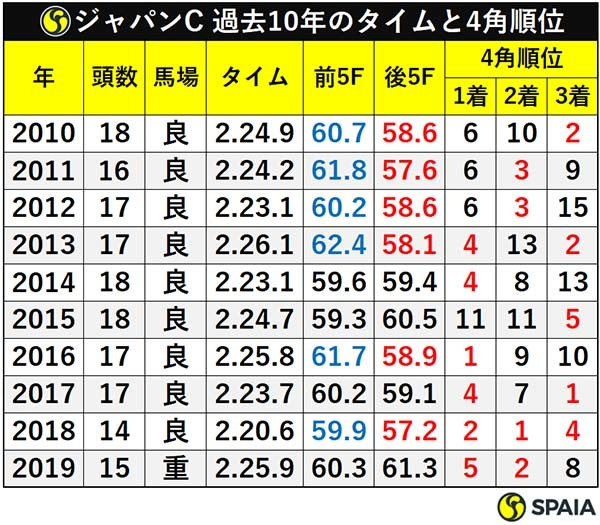 ジャパンC 過去10年のタイムと4角順位ⒸSPAIA