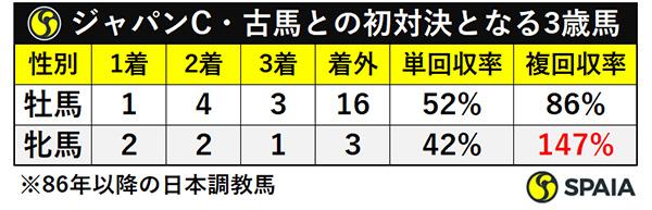ジャパンC・古馬との初対決となる3歳馬ⒸSPAIA