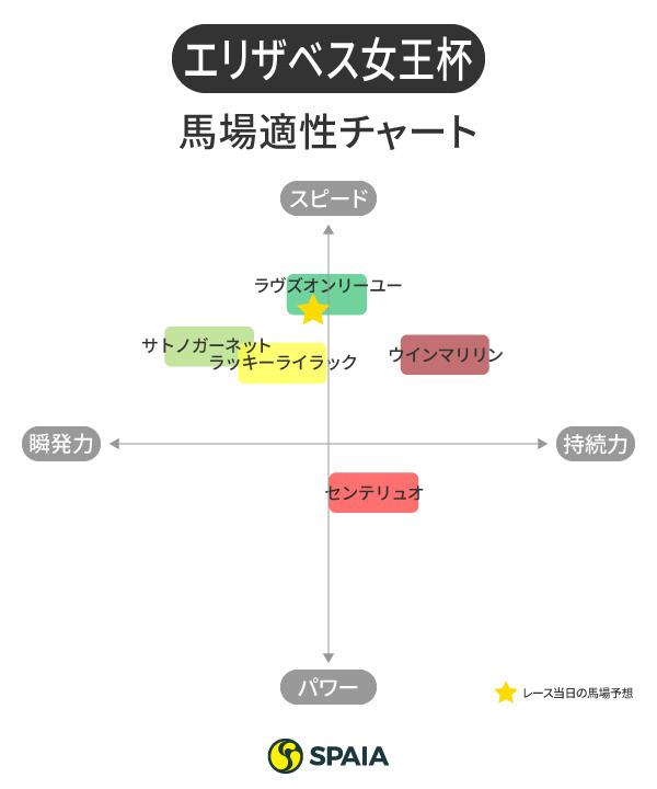 馬場適性チャート