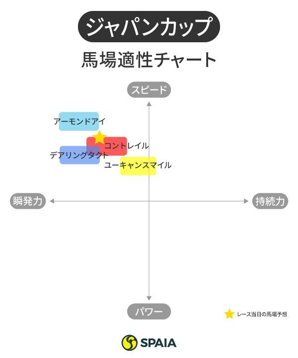 ジャパンカップの馬場適性チャート,ⒸSPAIA