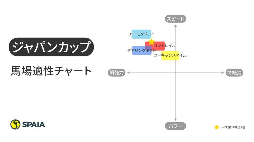 ジャパンカップ馬場適正チャートのインフォグラフィック,ⒸSPAIA