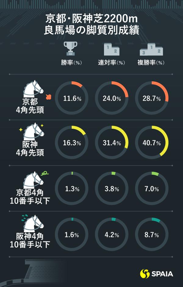 過去10年 京都・阪神芝2200m(良馬場)の脚質別成績比較ⒸSPAIA