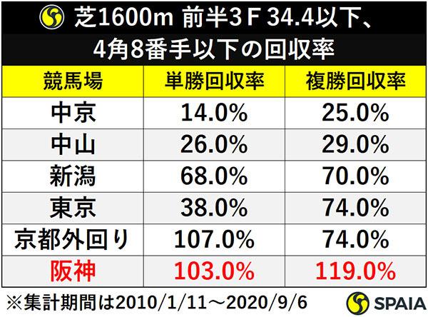 芝1600m 前半3F34.4以下、4角8番手以下の回収率ⒸSPAIA