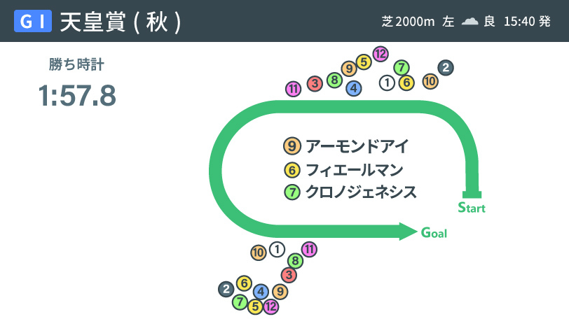 2020年天皇賞(秋)レース展開インフォグラフィックⒸSPAIA
