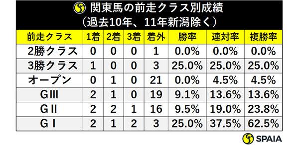 関東馬の前走クラス別成績(過去10年、11年新潟除く)ⒸSPAIA