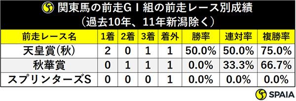 関東馬の前走GⅠ組の前走レース別成績(過去10年、11年新潟除く)ⒸSPAIA