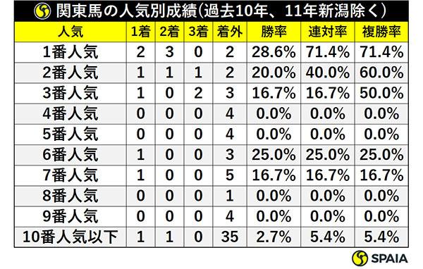 関東馬の人気別成績(過去10年、11年新潟除く)ⒸSPAIA