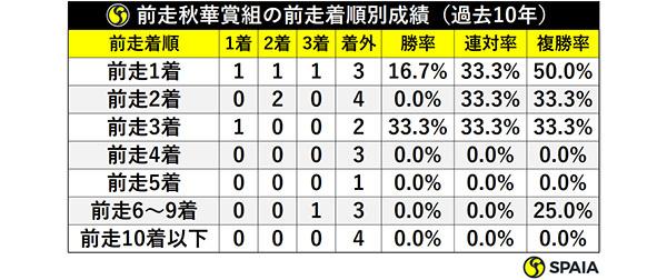 前走秋華賞組の前走着順別成績(過去10年)ⒸSPAIA