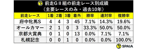 前走GⅡ組の前走レース別成績(主要レースのみ・過去10年)ⒸSPAIA