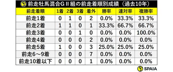前走牡馬混合GⅡ組の前走着順別成績(過去10年)ⒸSPAIA