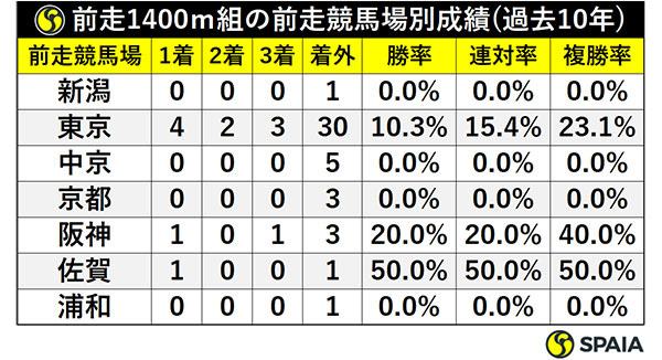 前走1400m組の前走競馬場別成績(過去10年)ⒸSPAIA