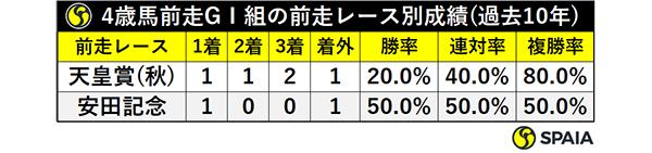 4歳馬前走GⅠ組の前走レース別成績(過去10年)ⒸSPAIA