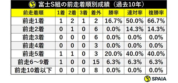 富士S組の前走着順別成績(過去10年)ⒸSPAIA