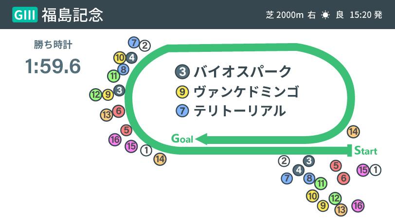 2020年福島記念レース展開インフォグラフィックⒸSPAIA