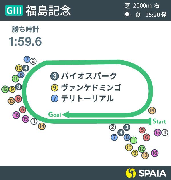 福島記念レース展開