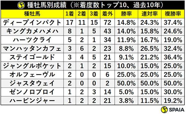 種牡馬別成績(※着度数トップ10、過去10年)ⒸSPAIA