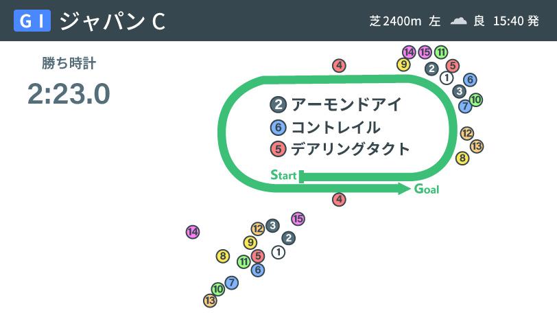 2020年ジャパンカップレース展開インフォグラフィックⒸSPAIA