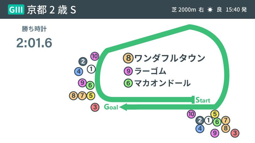 2020年ラジオNIKKEI杯京都2歳ステークスレース展開インフォグラフィックⒸSPAIA