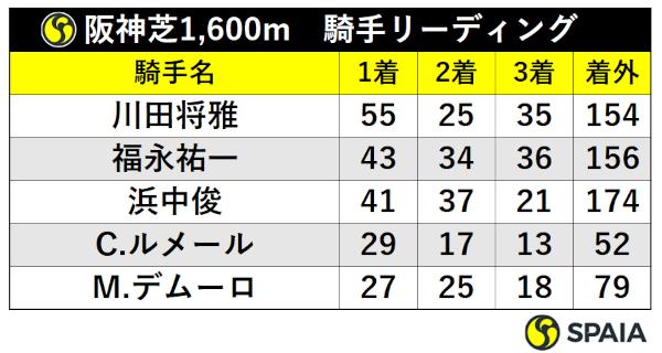 阪神芝1600m騎手別