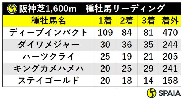 阪神芝1600m種牡馬