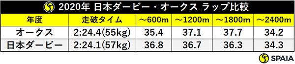 2020年 日本ダービー・オークス ラップ比較ⒸSPAIA