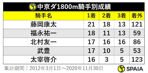 中京ダ1800騎手別