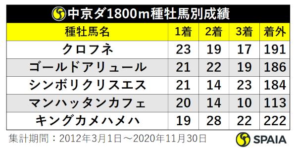 中京ダ1800種牡馬別