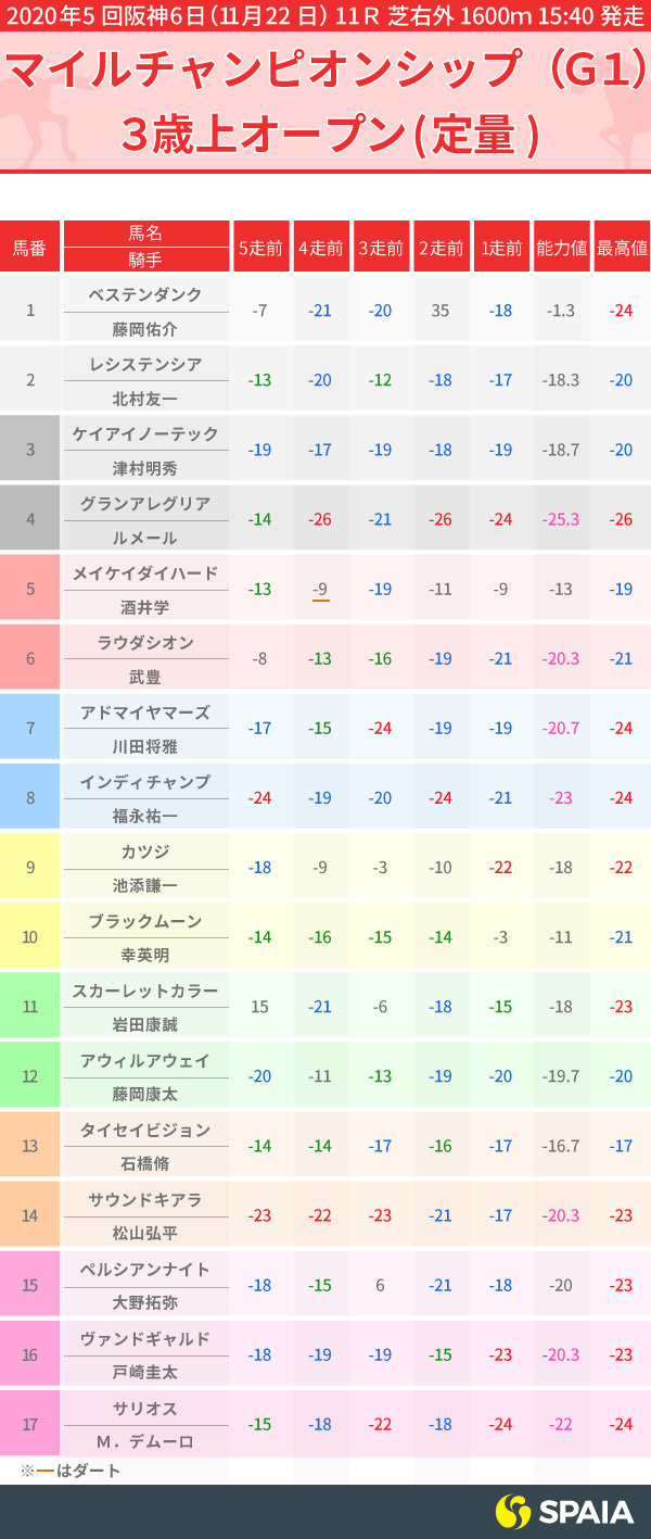 マイルチャンピオンシップPP指数