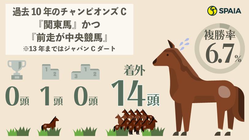 過去10年のチャンピオンズC『関東馬』かつ『前走が中央競馬』の成績インフォグラフィックⒸSPAIA