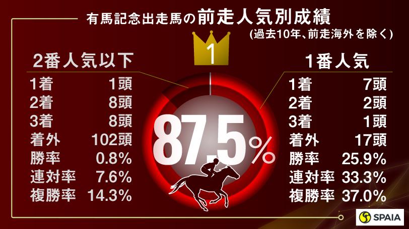 有馬記念の前走人気別成績ⒸSPAIA