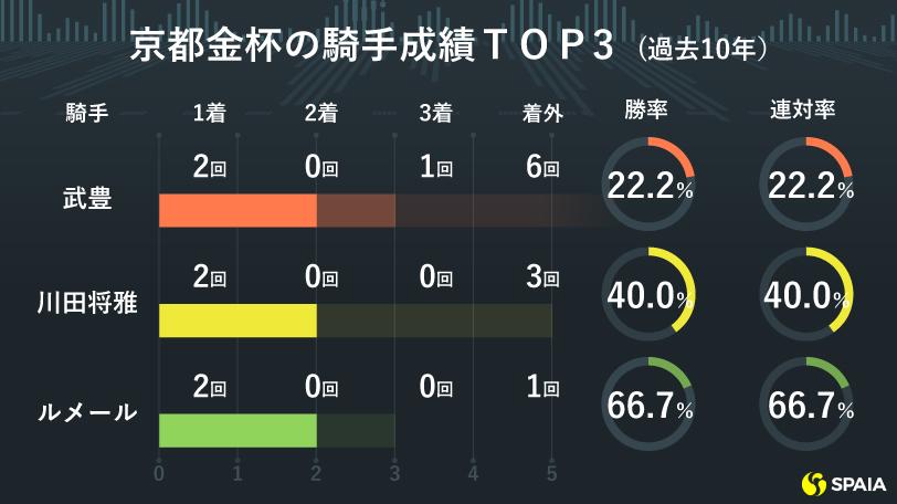 京都金杯騎手別トップ3