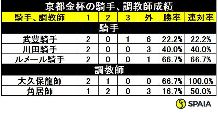 京都金杯の騎手、調教師成績